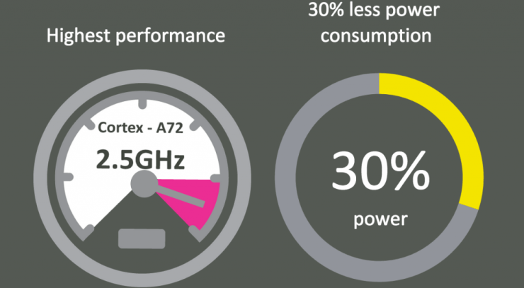 Helios X20 Chipset Performance