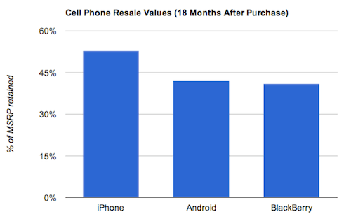 Smart Phone Resale Value