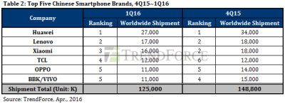 global smartphone shipments Q1 2016 (1)