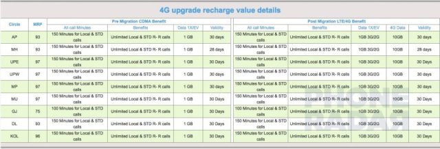 4G Upgrade Recharge Value Details