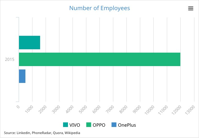 Number of Employees - OPPO, Vivo & OnePlus