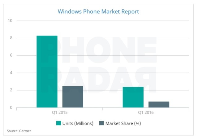 Windows Phone Market Share - May 2016