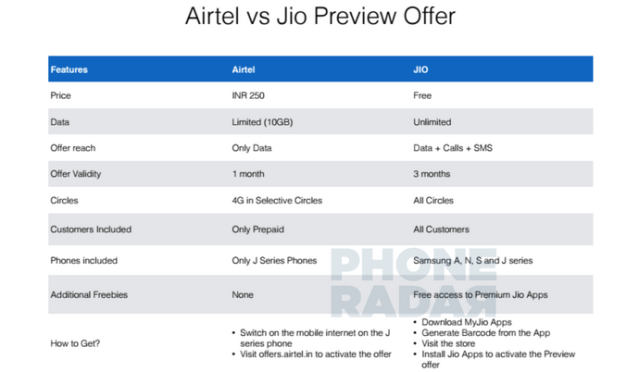 Airtel vs Jio Preview offer