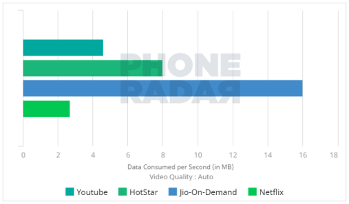 Data-Consumed-Jio-on-Demand