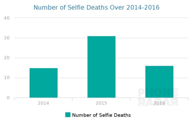Number of Selfie Deaths Over 2014-2016