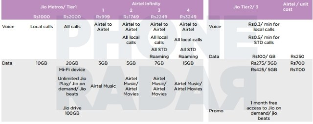 Reliance Jio Expected Postpaid Pricing Model