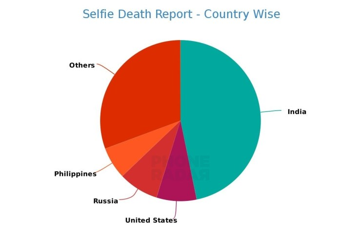 Selfie Death Reports - Country Wise
