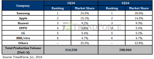 top smartphone brands Q2 2016
