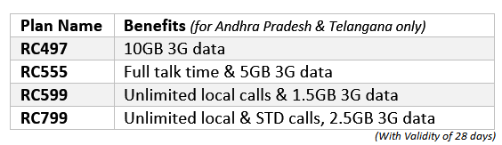airtel-new-combo-plans