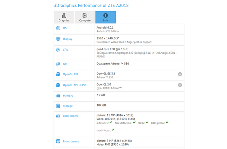 ZTE A2018 Smartphone listed on GFXbench with Android 6.0.1 Marshmallow