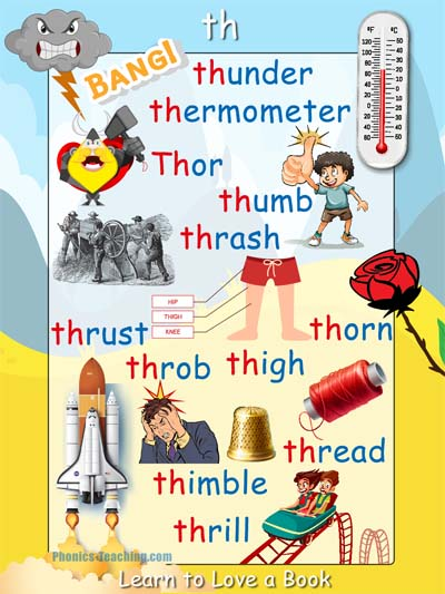th words - FREE Printable Phonics Poster - You Need to ...