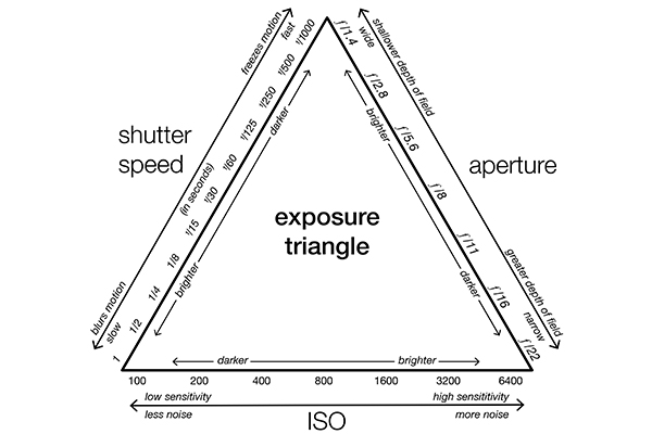 Exposure Triangle With Aperture ISO Shutter Speed