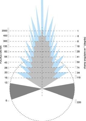lexique distance focale
