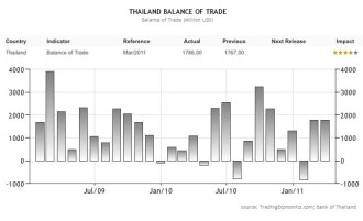 Thailand's main trading partners are the European Union, United States, Japan and China with exports accounting for more than two thirds of GDP.
