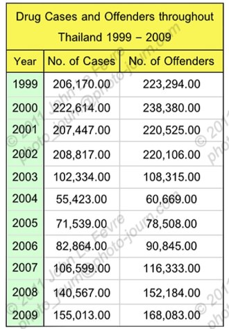 Drug case and arrest statistics for Thailand 1999 - 2009. Source: Thailand Office of the Narcotics Control Board