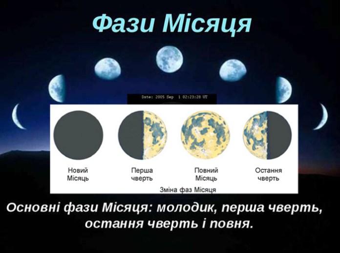 Сонячна система у філософських течіях