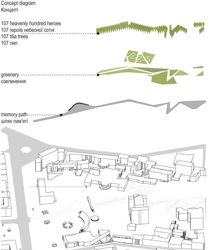 Схема з основними елементами меморіалу