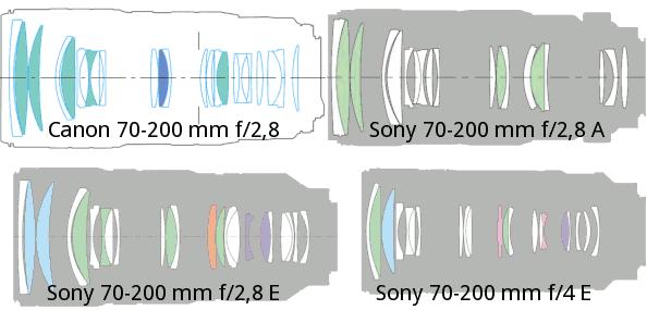 Comparaison des formules de quatre 70-200 mm en montures pour reflex (haut) ou pour COI (bas). L'ouverture a un impact sur la conception de l'objectif, mais la monture ne change pas le tirage optique.