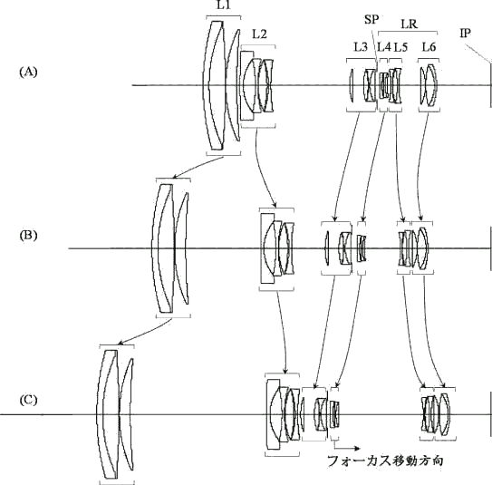 Nouvelle version du 28-560 mm, avec la mise au point dans un groupe indépendant. - extrait du brevet 2016-142795