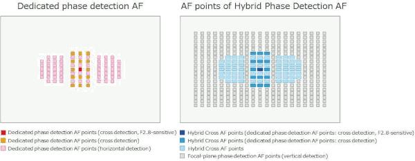 À gauche, module autofocus reflex; à droite, combinaison avec la corrélation de phase sur le capteur d'image.