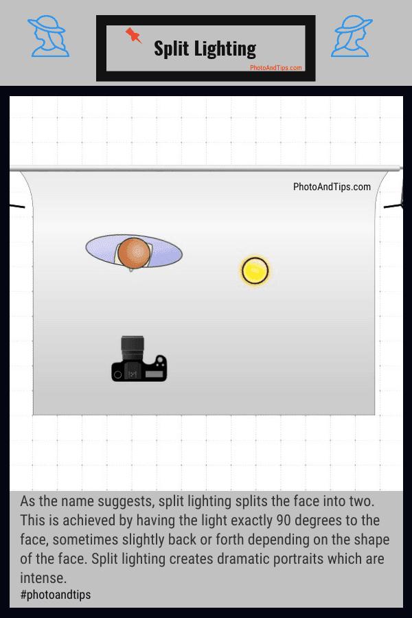 Split Lighting Setup