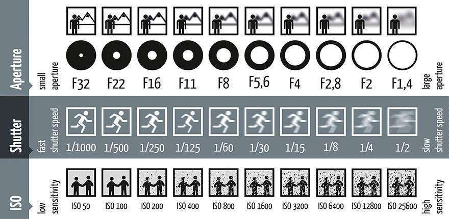 photography-shutter-speed-aperture-iso-cheat-sheet-chart-photoandtips