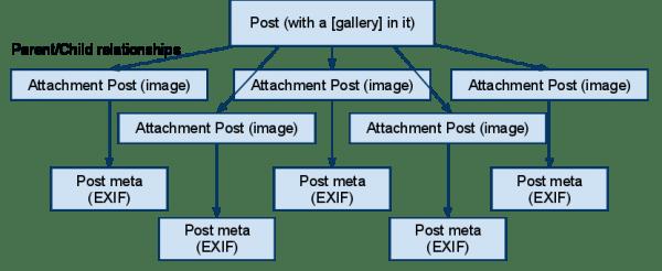Une galerie photo dans WordPress