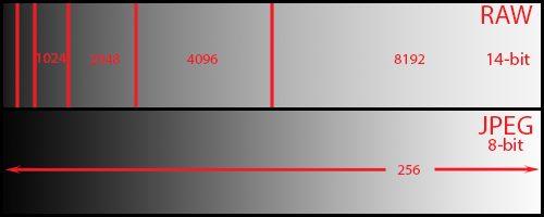 A 14-bit RAW file captures 63 times more data shooting an 8-bit JPEG.