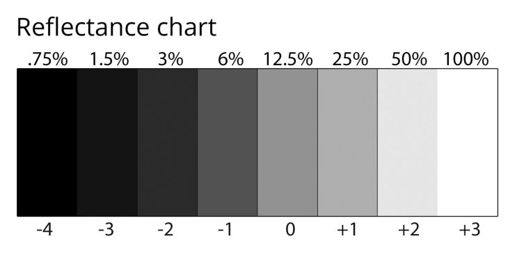 The reflectance chart helps understand how exposure relates to reality.