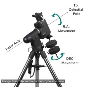 German Equatorial Mount