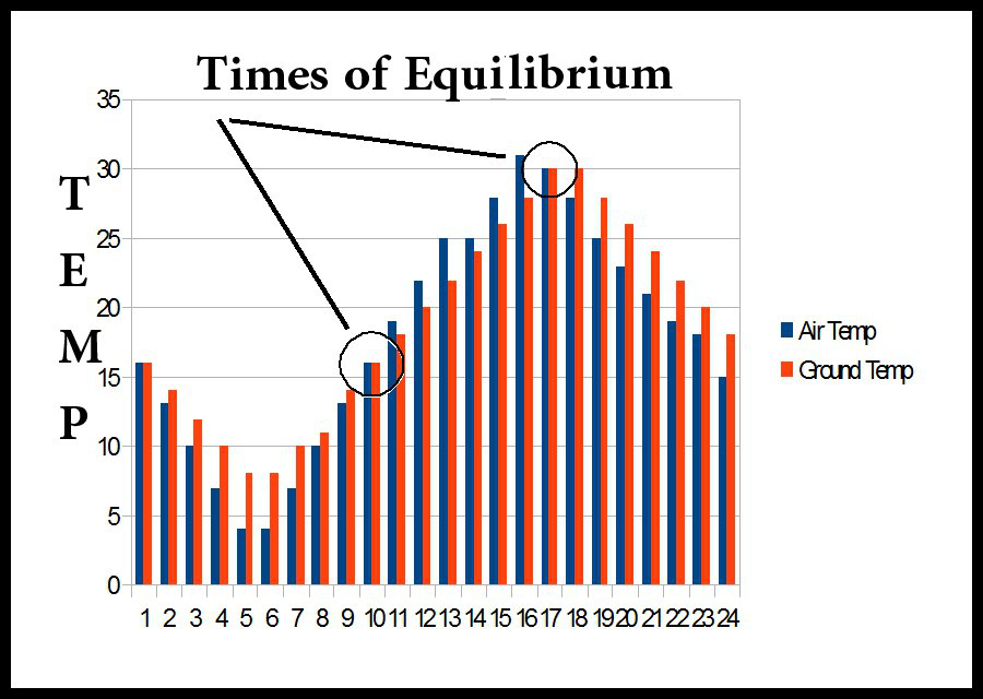 Equilibrium chart