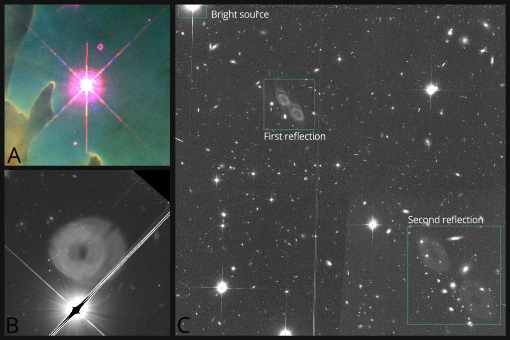Some examples of optical ghosts. A. A tiny but infamous ghost in the original WFPC2 rendition of Hubble's Eagle Nebula B. Typical annular or circular feature next to a bright source C. More annular features stretched out across the detector