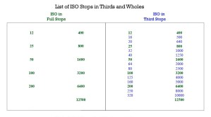 ISO Table of Full and Third Stops