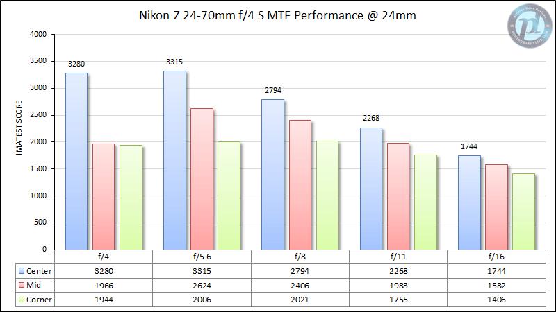 Nikon Z 24-70mm f/4 S MTF Performance 24mm