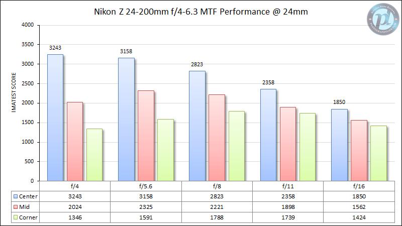 Nikon Z 24-200mm f/4-6.3 MTF Performance 24mm