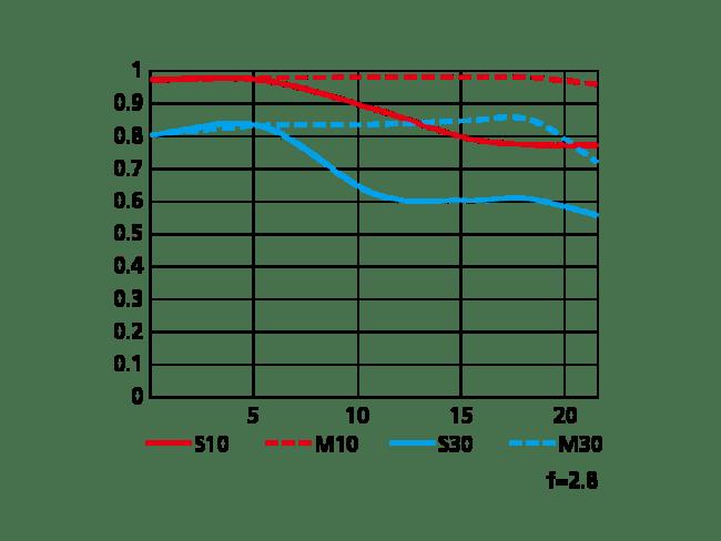 Nikon Z MC 50mm f2.8 Macro MTF Chart