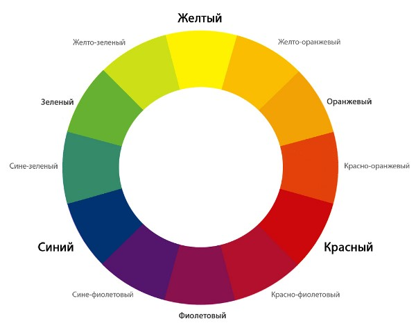 Комплиментарные цвета по кругу Иттена