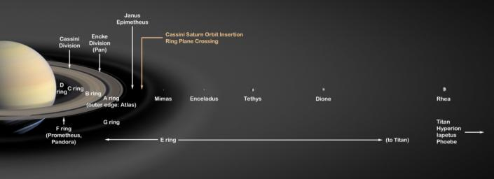 Saturn Rings and Moons
