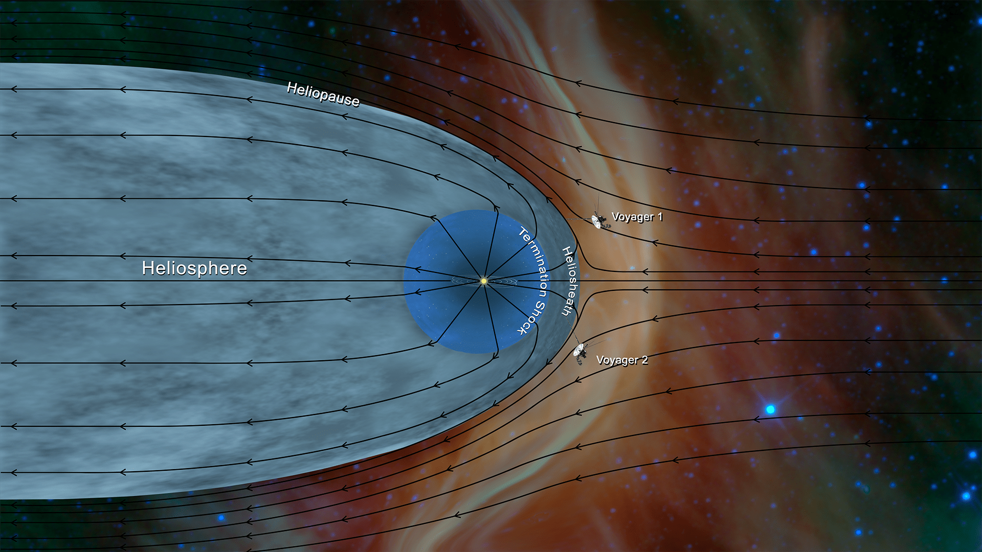Modeling The Structure Of The Solar System Activity