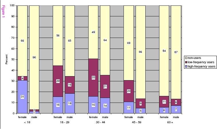 Solariennutzung in Deutschland - Graphik: BMC Dermatology
