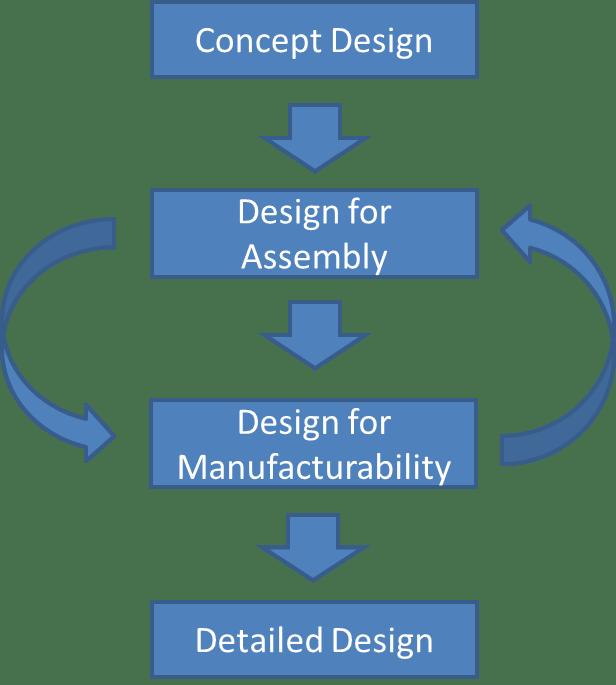 Dfma Photon Engineering
