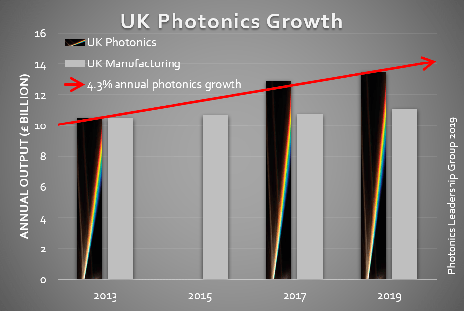 UK Photonics Growth
