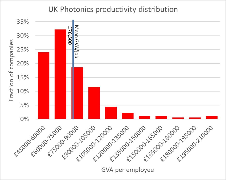 Distribution of UK photonics productivity
