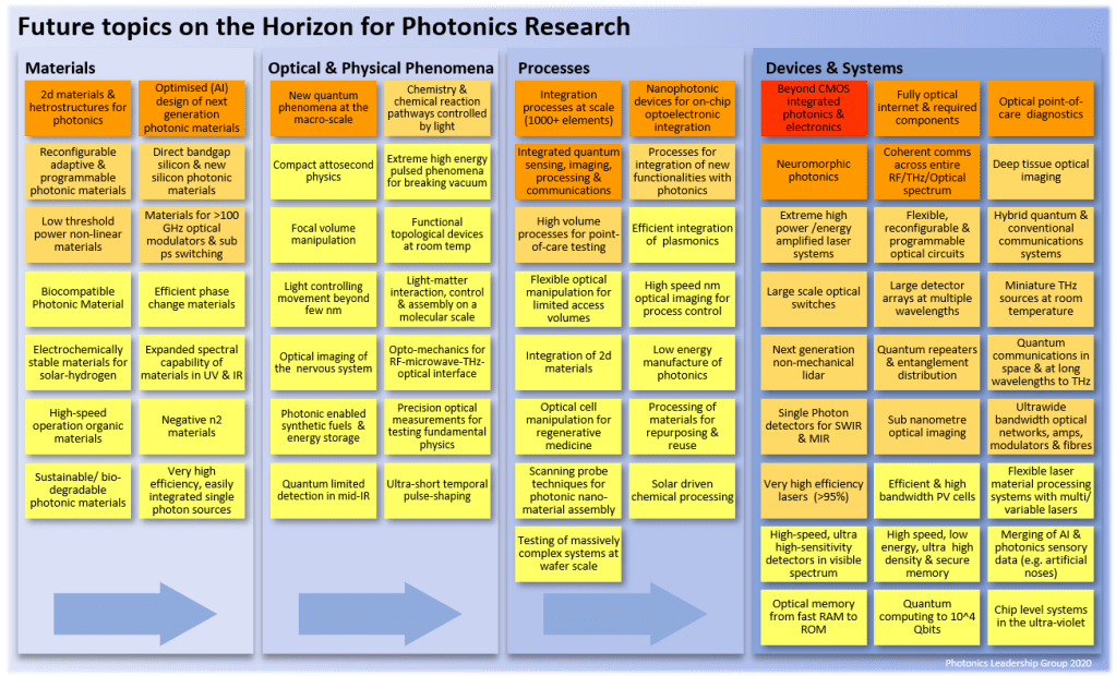 Future Photonics Research Horizons