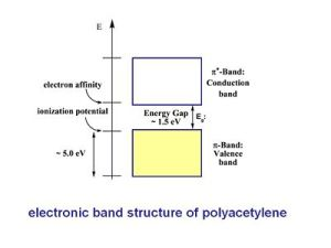 The Polyene Series  CleanEnergyWIKI