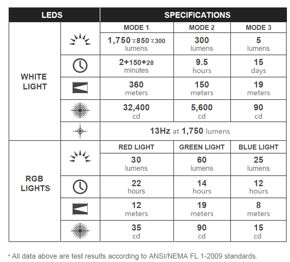 Olight Freyr output and runtime specs