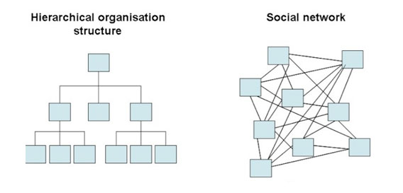 A comparison of the hallmark characteristics of social organizational structures reveals the inefficiencies of the hierarchy—especially during times of duress.