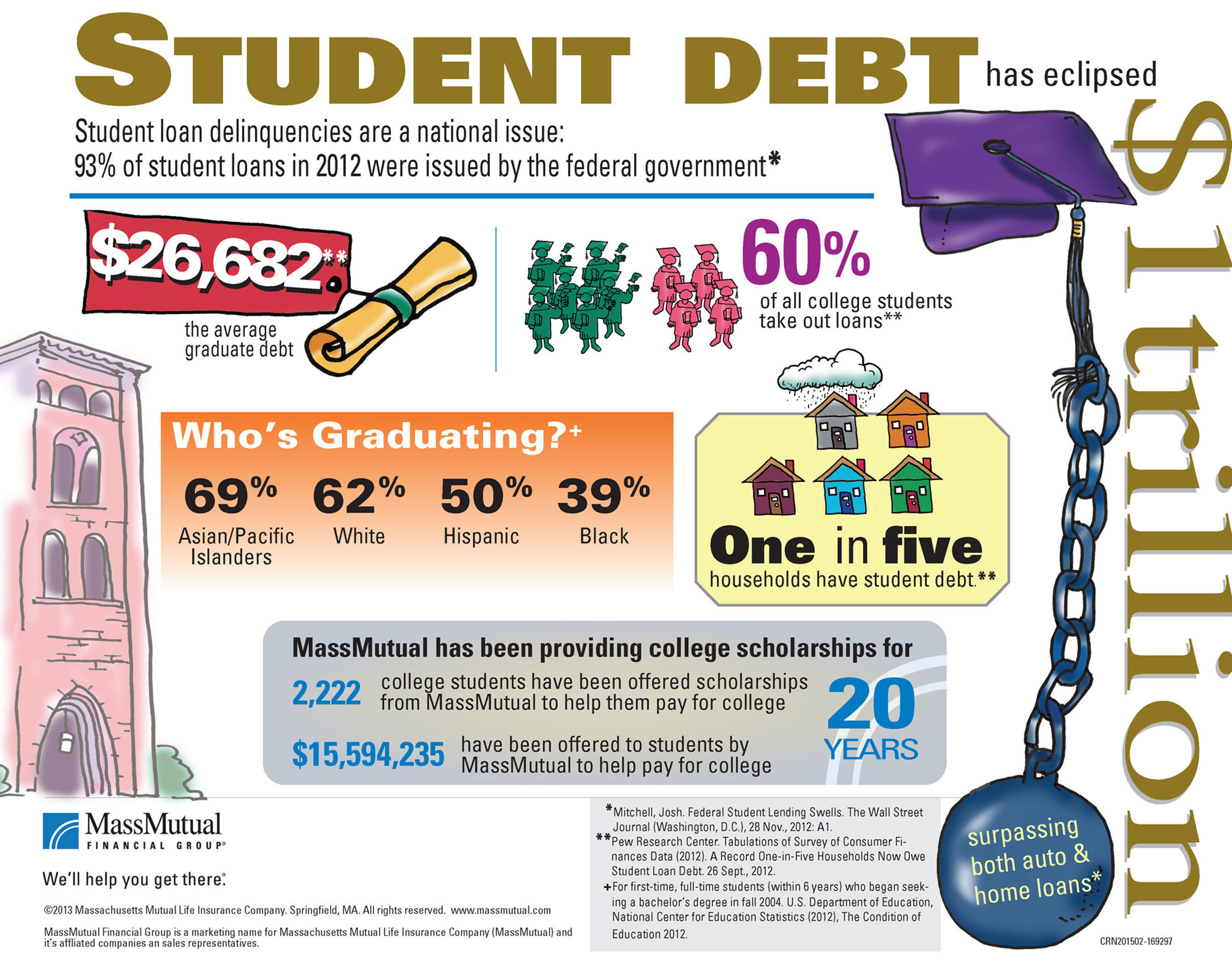 Students must plan ahead how they intend to finance their education during their time at college and after completing. As Student Debt Skyrockets to $1 Trillion, MassMutual ...