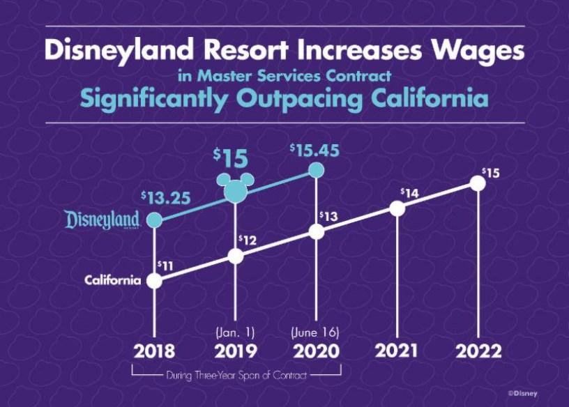 disnelyand resort wage increases 2018