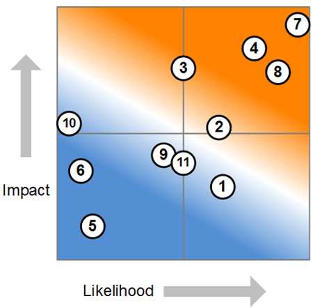top 10 risks mapped against impact and likelihood scales